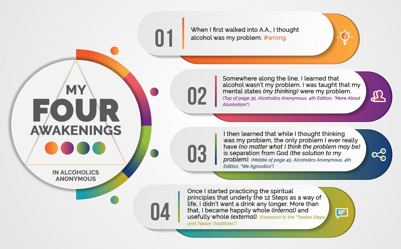 My Four Awakenings